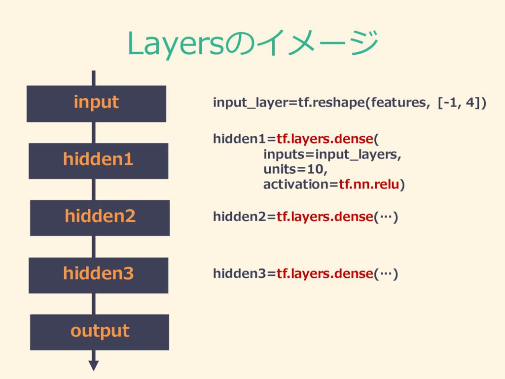 Layersのイメージ hidden1=tf.layers.dense( inputs=inp...