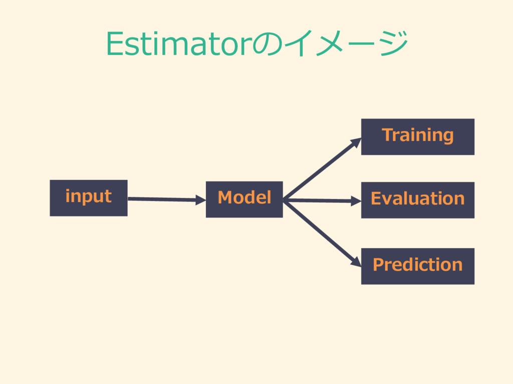 Estimatorのイメージ input Model Training 記述したモデルを使って...