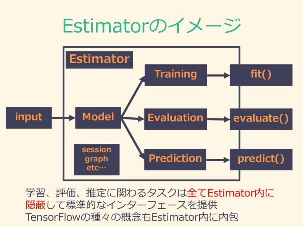 Estimatorのイメージ input Model Training 学習、評価、推定に関わ...