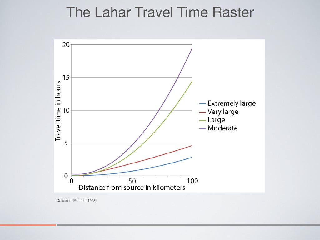 Data from Pierson (1998) The Lahar Travel Time ...