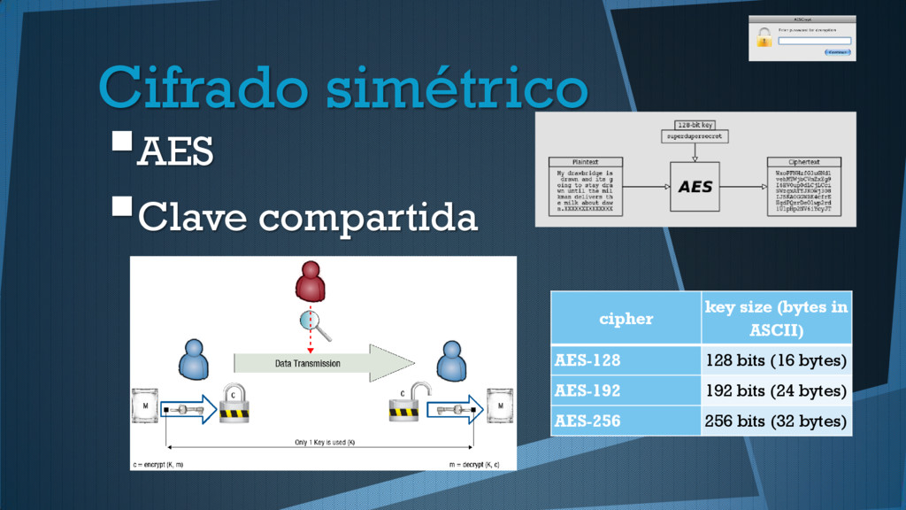Cifrado simétrico AES Clave compartida cipher...