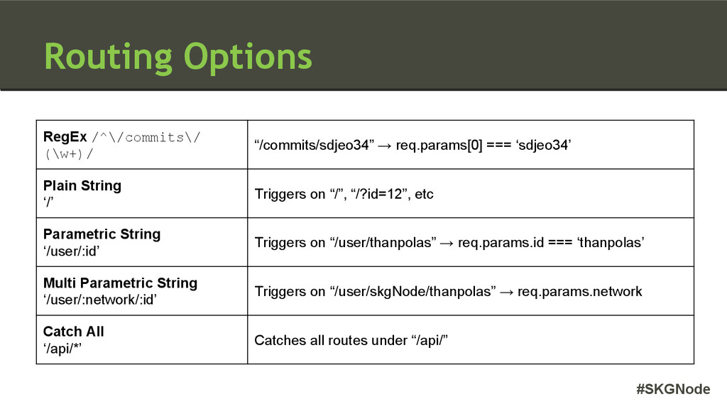 #SKGNode Routing Options RegEx /^\/commits\/ (\...
