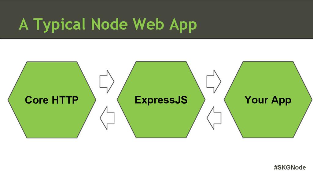 #SKGNode A Typical Node Web App Your App Core H...