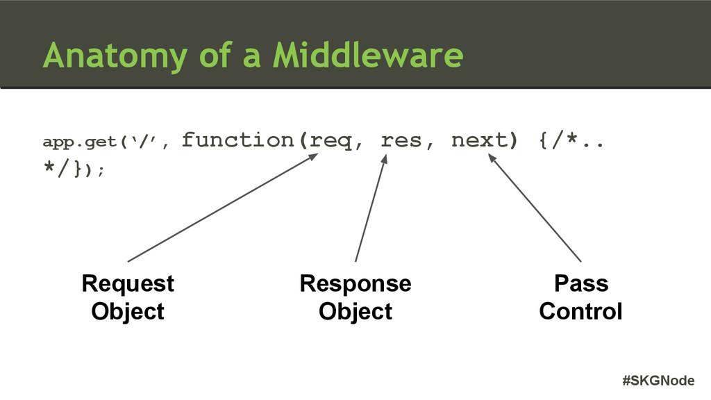 #SKGNode Anatomy of a Middleware app.get('/', f...