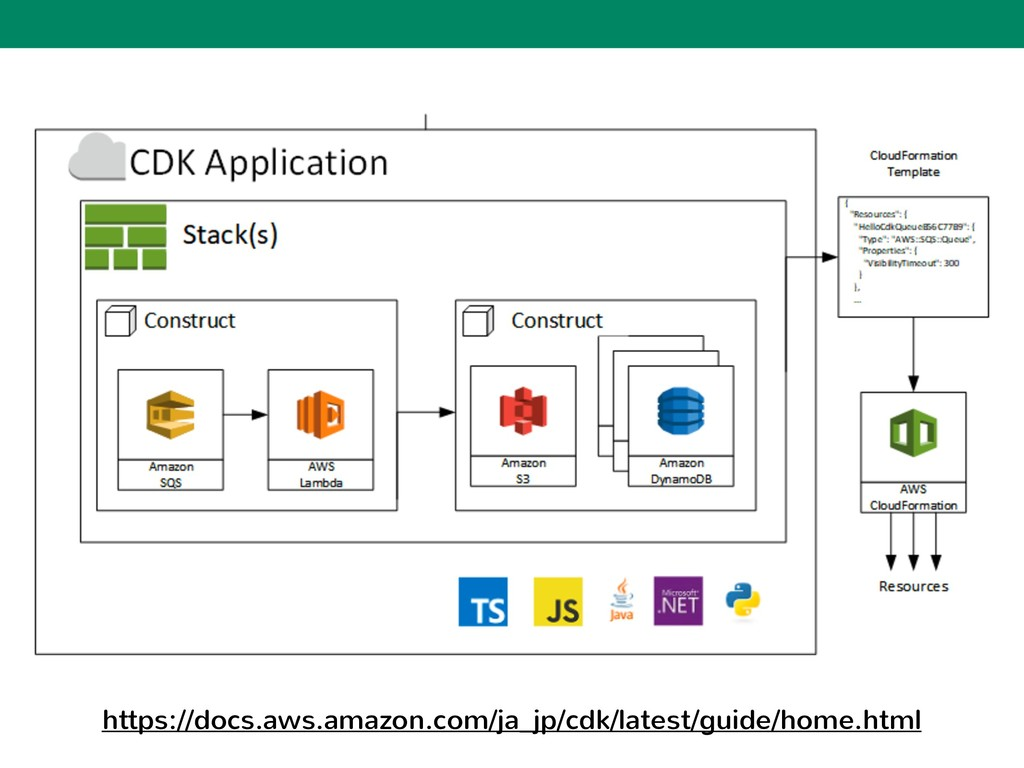 https://docs.aws.amazon.com/ja_jp/cdk/latest/gu...