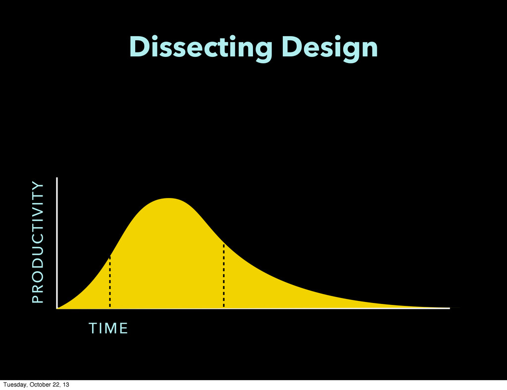 Dissecting Design PRODUCTIVITY TIME Tuesday, Oc...