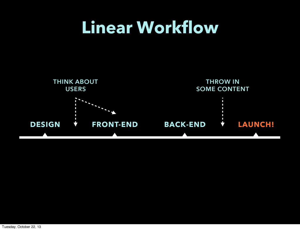DESIGN FRONT-END BACK-END LAUNCH! Linear Workfl...