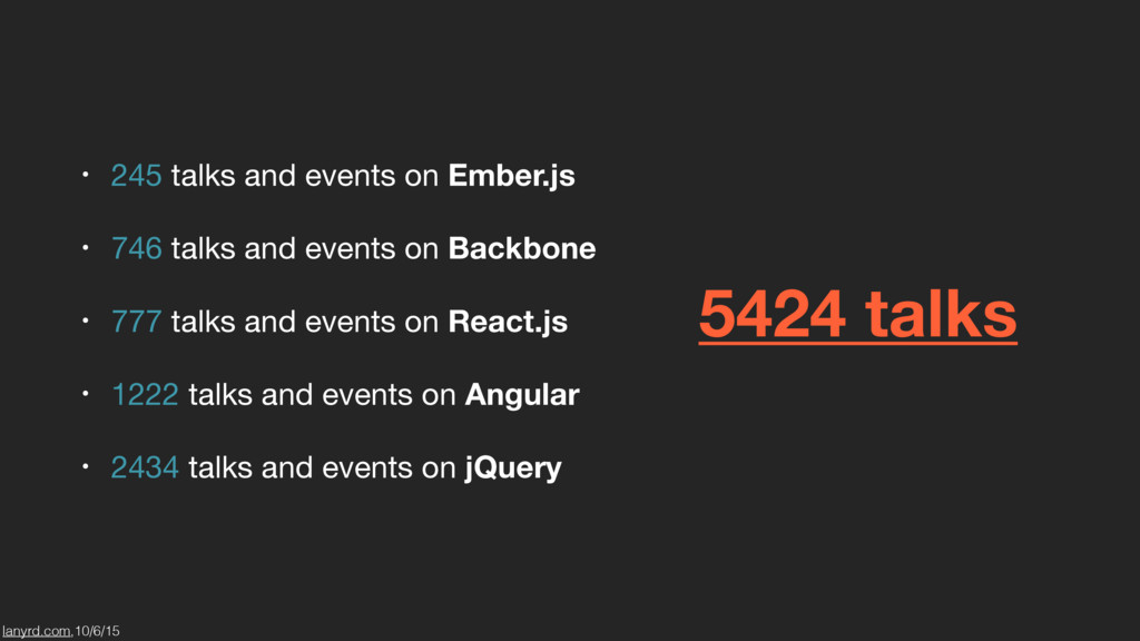 • 245 talks and events on Ember.js  • 746 talks...