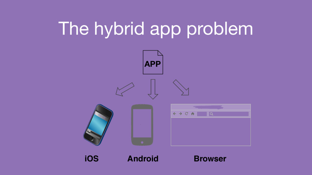 The hybrid app problem iOS Android Browser APP