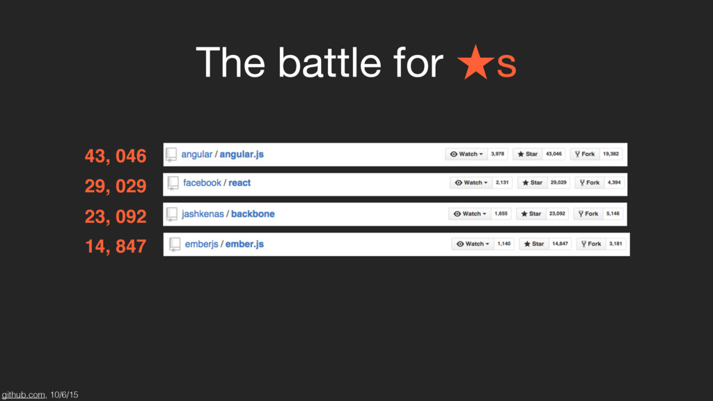 The battle for ★s 43, 046 29, 029 23, 092 14, 8...