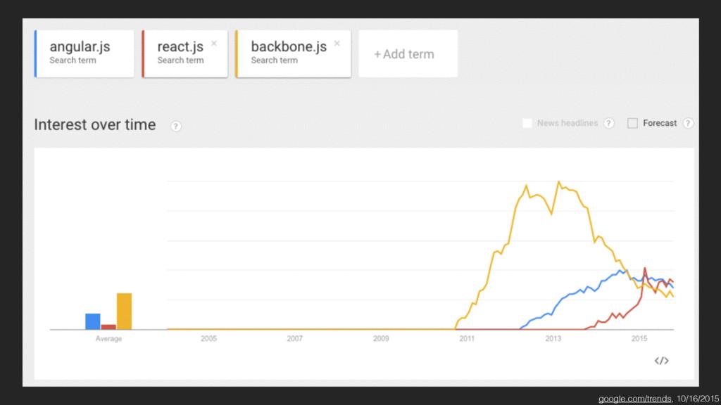 google.com/trends, 10/16/2015