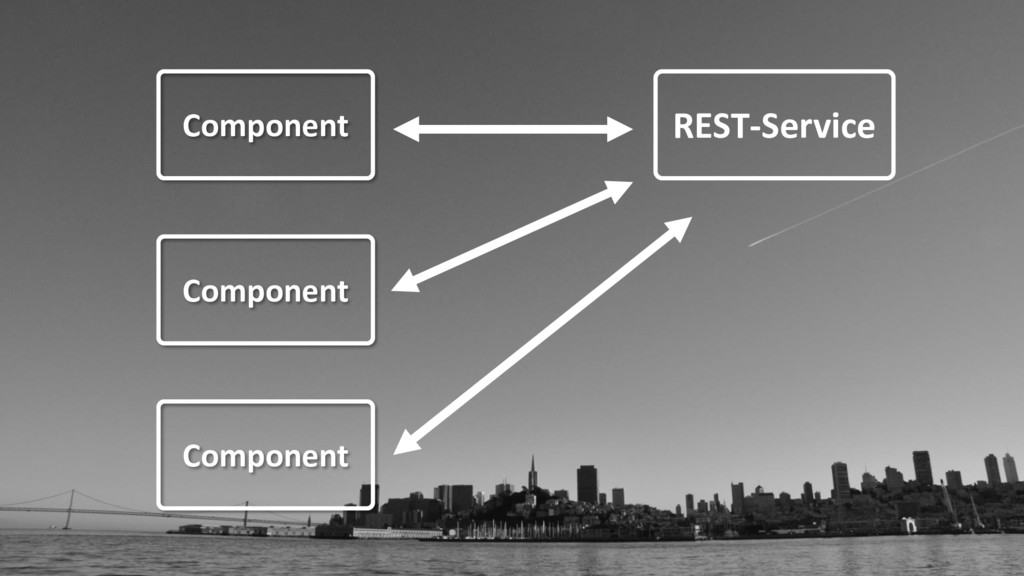 REST-Service Component Component Component