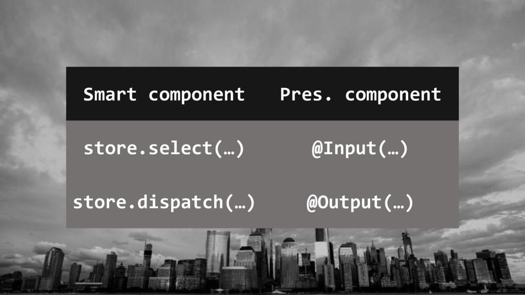 Smart component Pres. component store.select(…)...