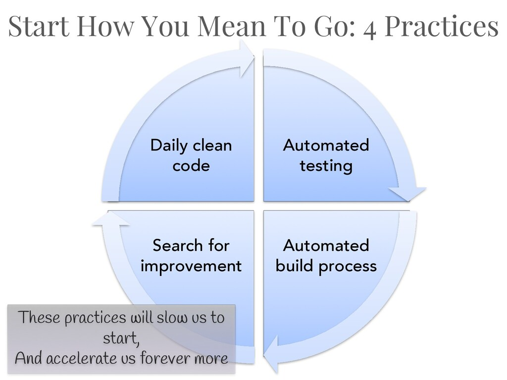 Automated testing Automated build process Searc...