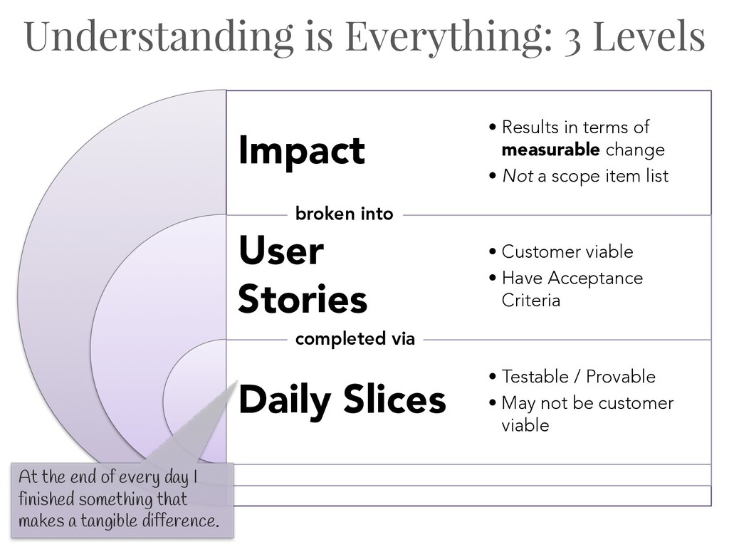 Understanding is Everything: 3 Levels Impact Us...