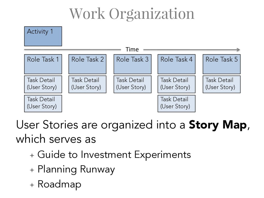 Time Work Organization User Stories are organiz...