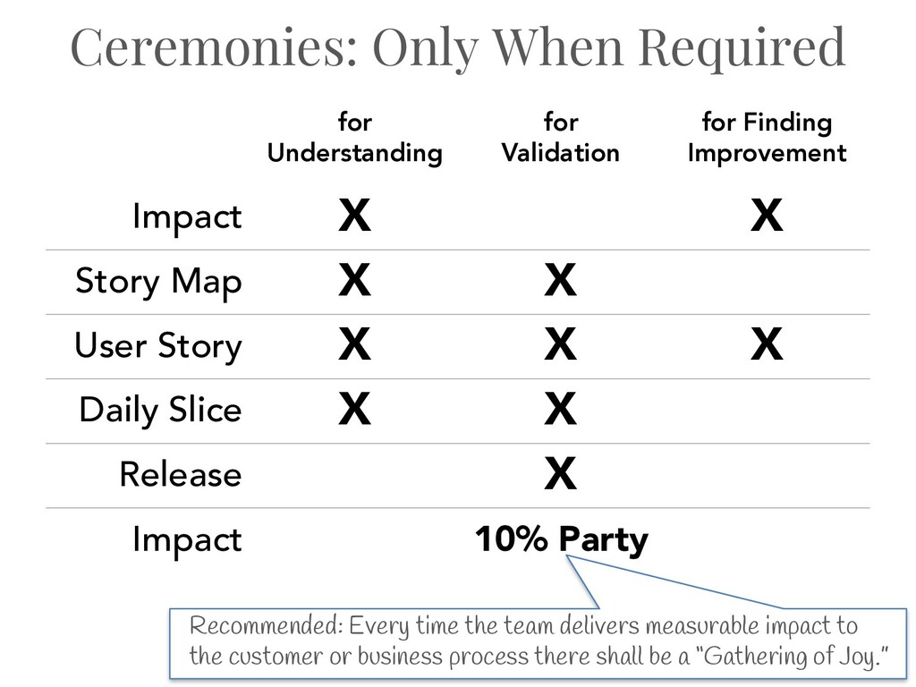 Ceremonies: Only When Required for Understandin...