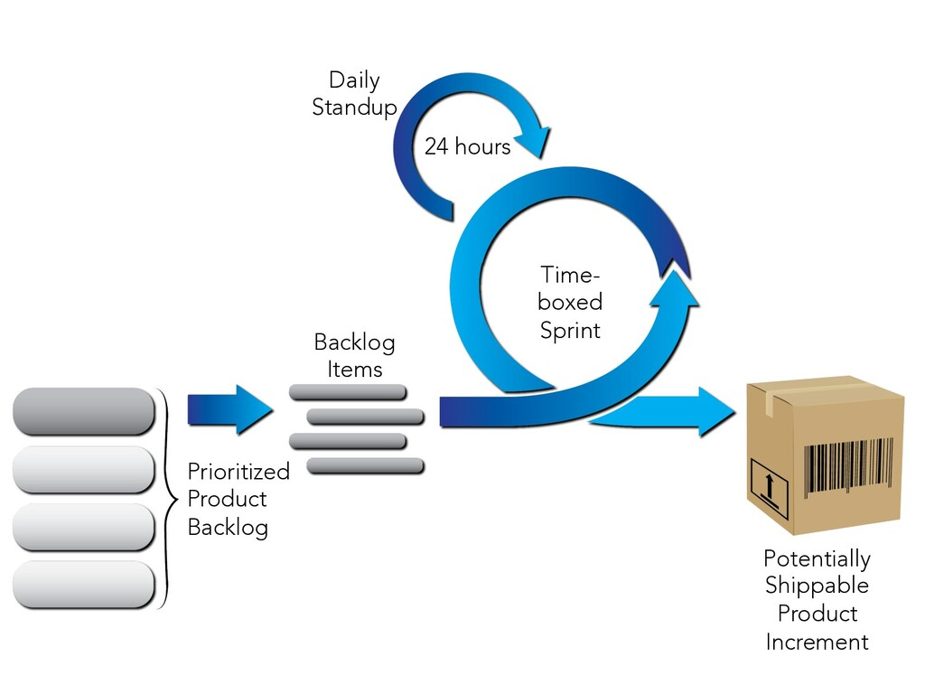 Potentially Shippable Product Increment Time- b...