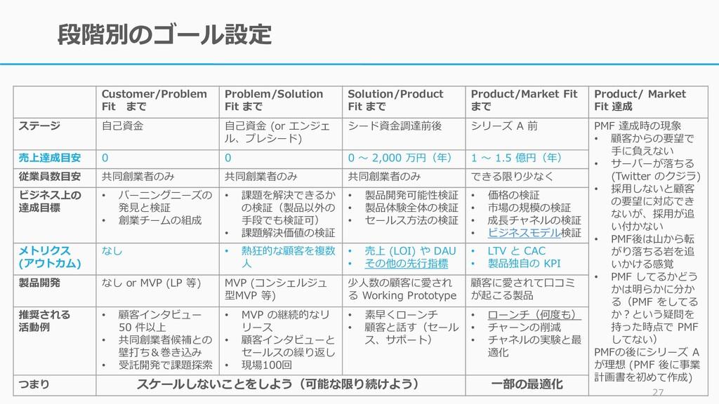 段階別のゴール設定 27 Customer/Problem Fit まで Problem/So...