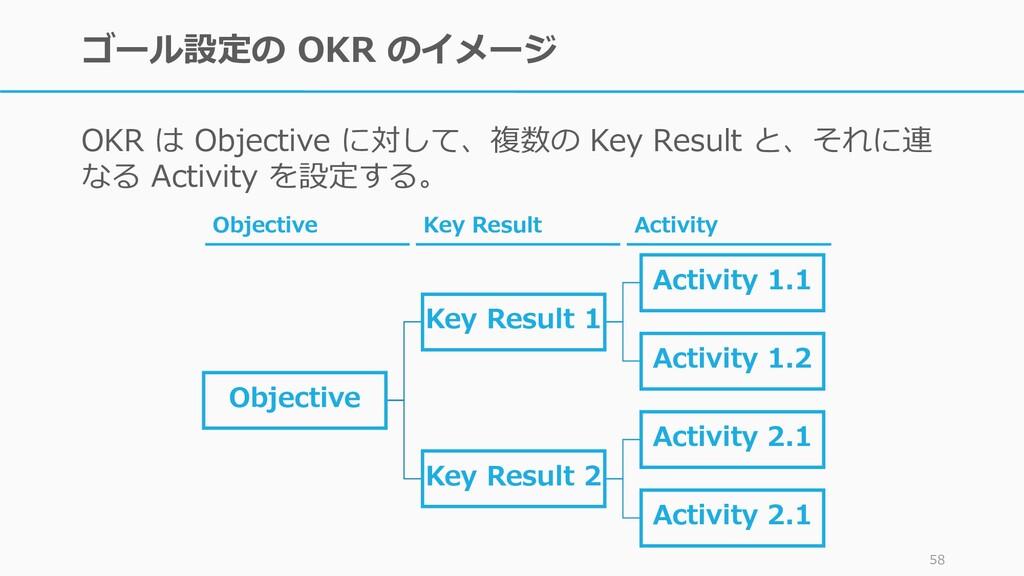 ゴール設定の OKR のイメージ OKR は Objective に対して、複数の Key R...