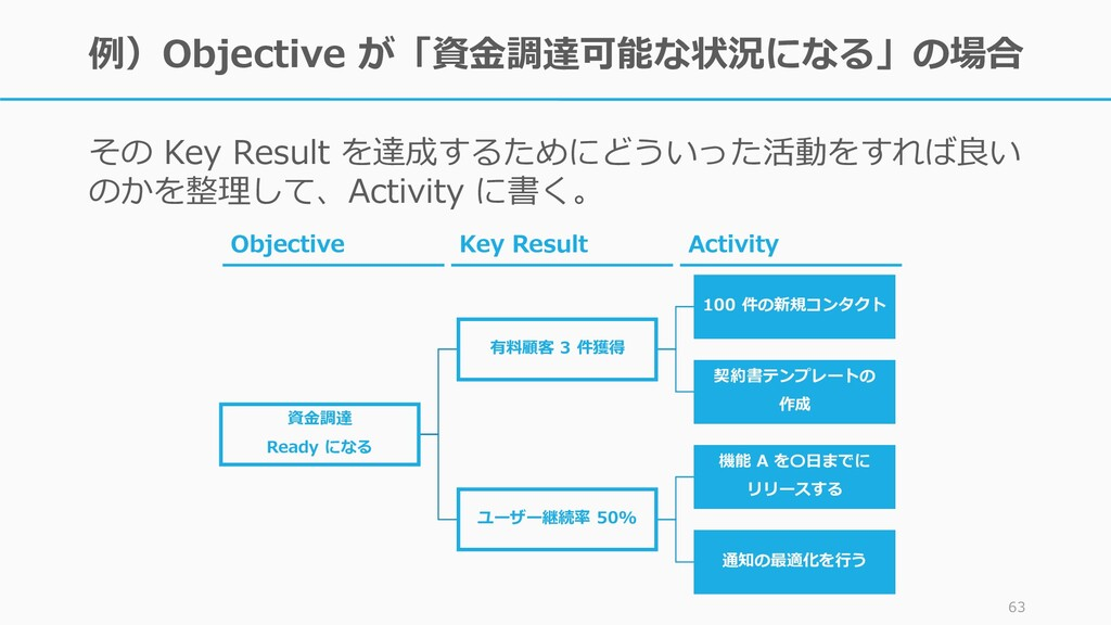 例)Objective が「資金調達可能な状況になる」の場合 その Key Result を達...