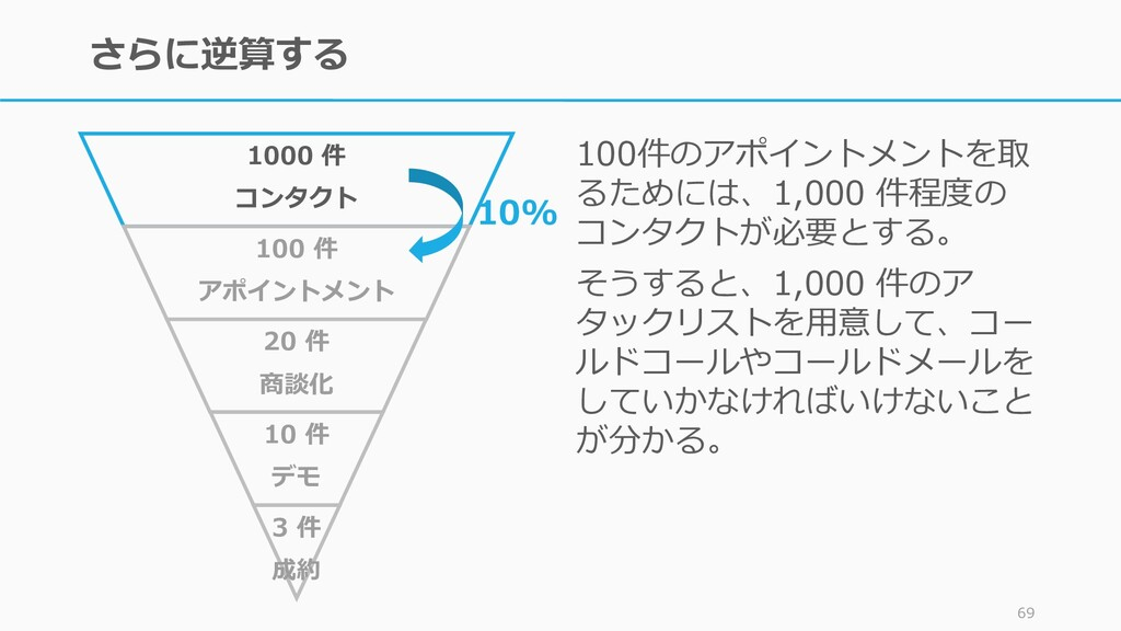 69 Objective Key Results Key Results が達成されれば Ob...