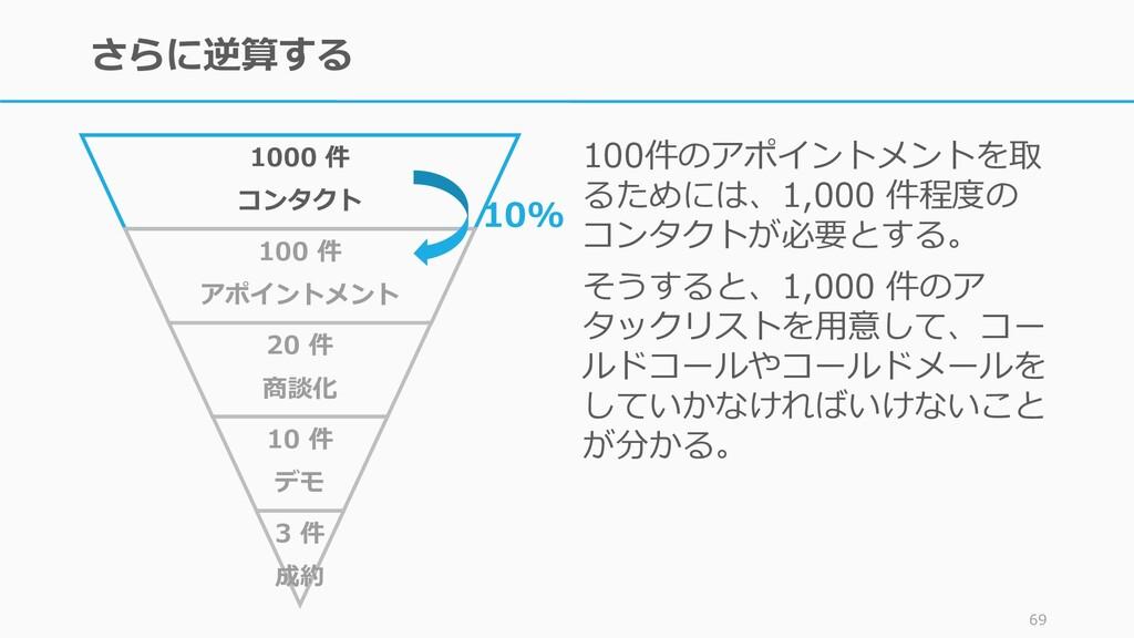さらに逆算する 100件のアポイントメントを取 るためには、1,000 件程度の コンタクトが...