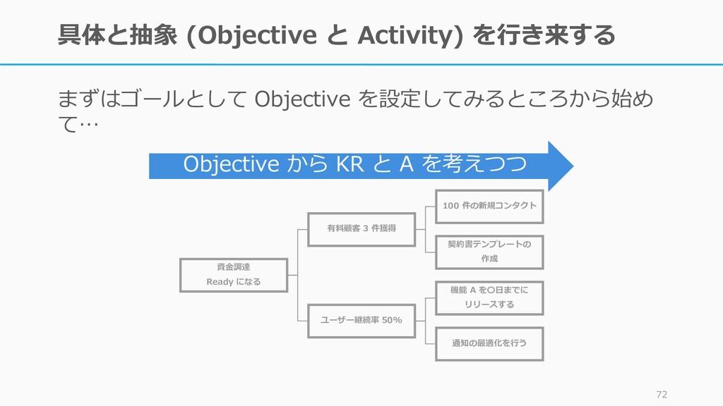 具体と抽象 (Objective と Activity) を行き来する まずはゴールとして O...