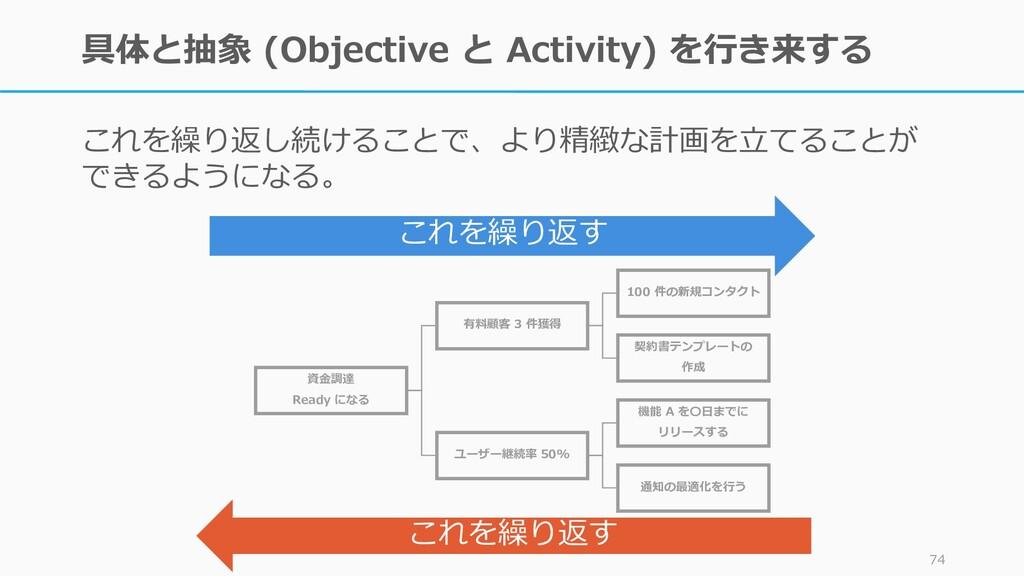 具体と抽象 (Objective と Activity) を行き来する これを繰り返し続けるこ...