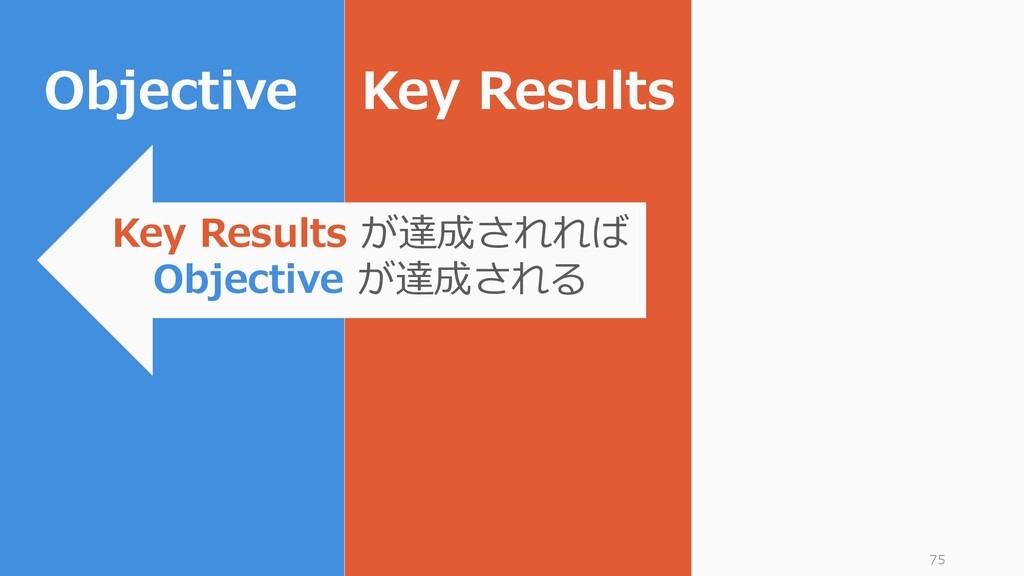 75 Objective Key Results Key Results が達成されれば Ob...
