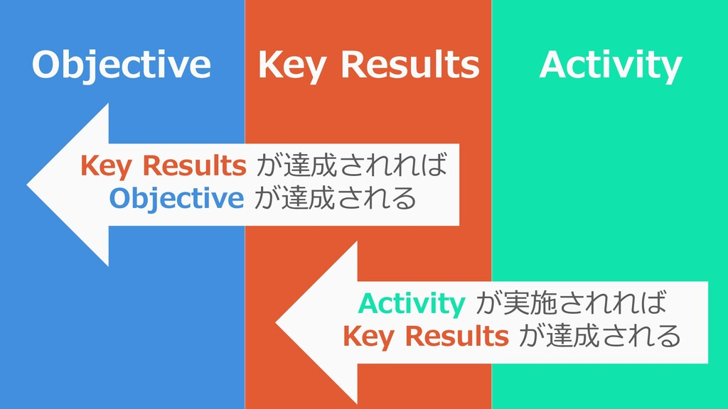 76 Objective Key Results Key Results が達成されれば Ob...