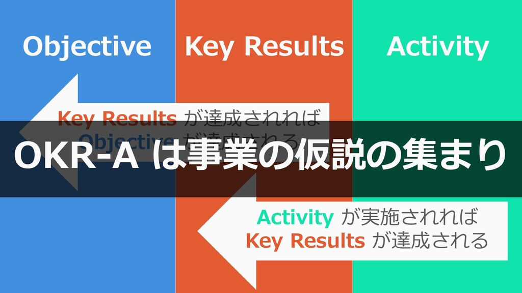 77 Objective Key Results Key Results が達成されれば Ob...