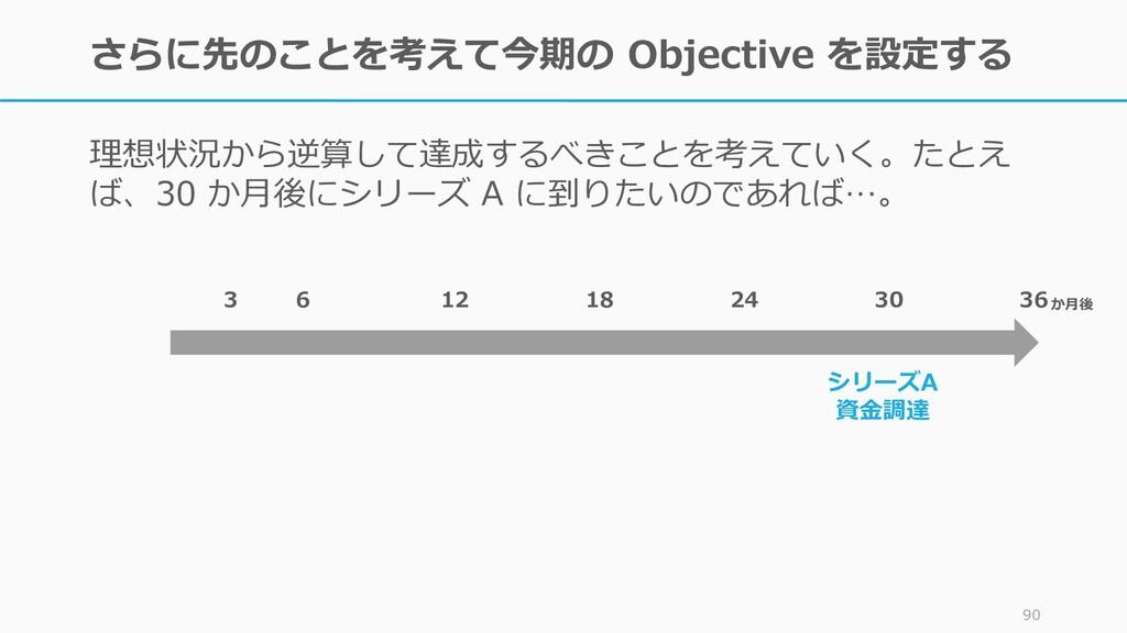 Objective の意味を考えて KR に分解する Objective を最も効率よく達成す...