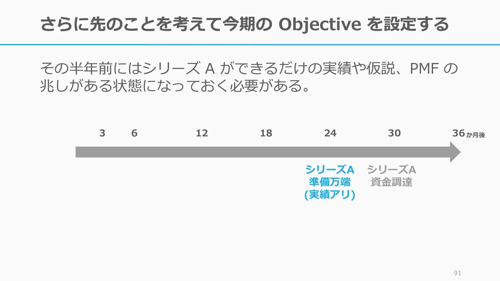 91 OKR の 定性的な目標 (O) と 定量的な目標 (KR) の 両方を用意するところを...