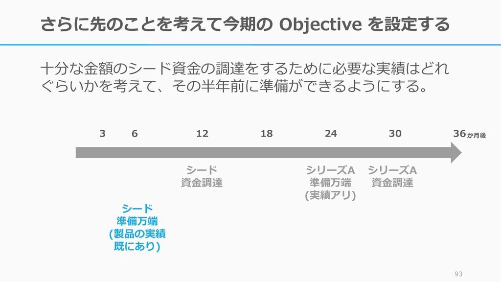 さらに先のことを考えて今期の Objective を設定する 十分な金額のシード資金の調達をす...