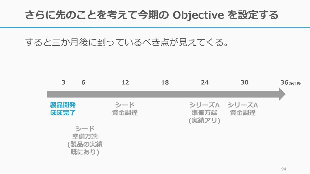 さらに先のことを考えて今期の Objective を設定する すると三か月後に到っているべき点...