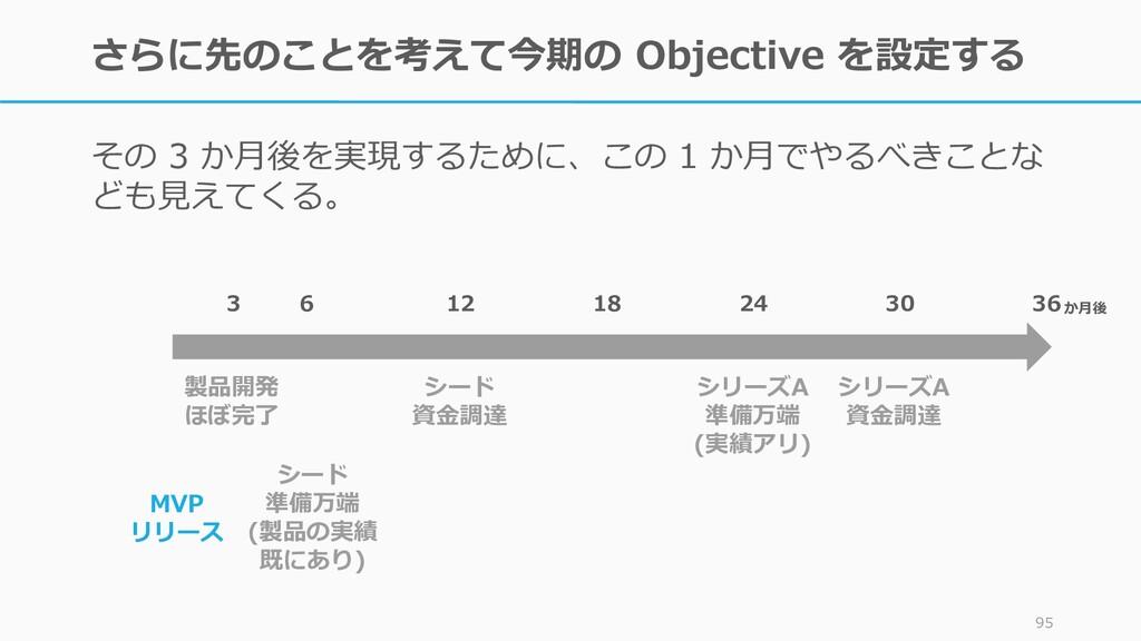 さらに先のことを考えて今期の Objective を設定する その 3 か月後を実現するために...