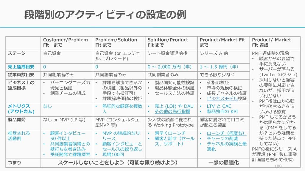 段階別のアクティビティの設定の例 100 Customer/Problem Fit まで Pr...