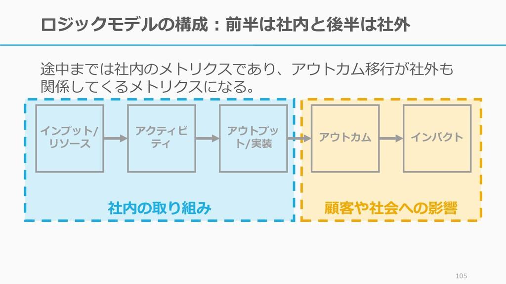 顧客や社会への影響 社内の取り組み ロジックモデルの構成:前半は社内と後半は社外 途中までは社...