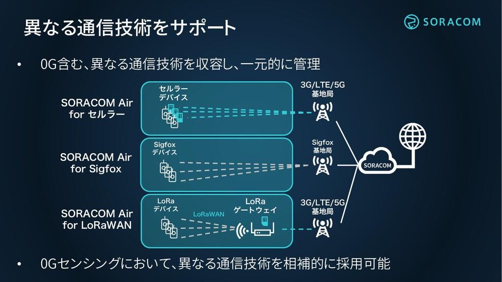 異なる通信技術をサポート • 0G含む、異なる通信技術を収容し、一元的に管理 (-5&...