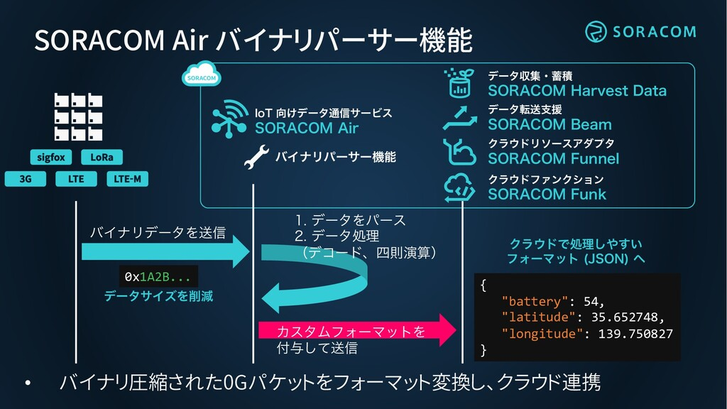 """SORACOM Air バイナリパーサー機能 σʔλసૹࢧԉ 403""""$0.#FBN Ϋϥ..."""