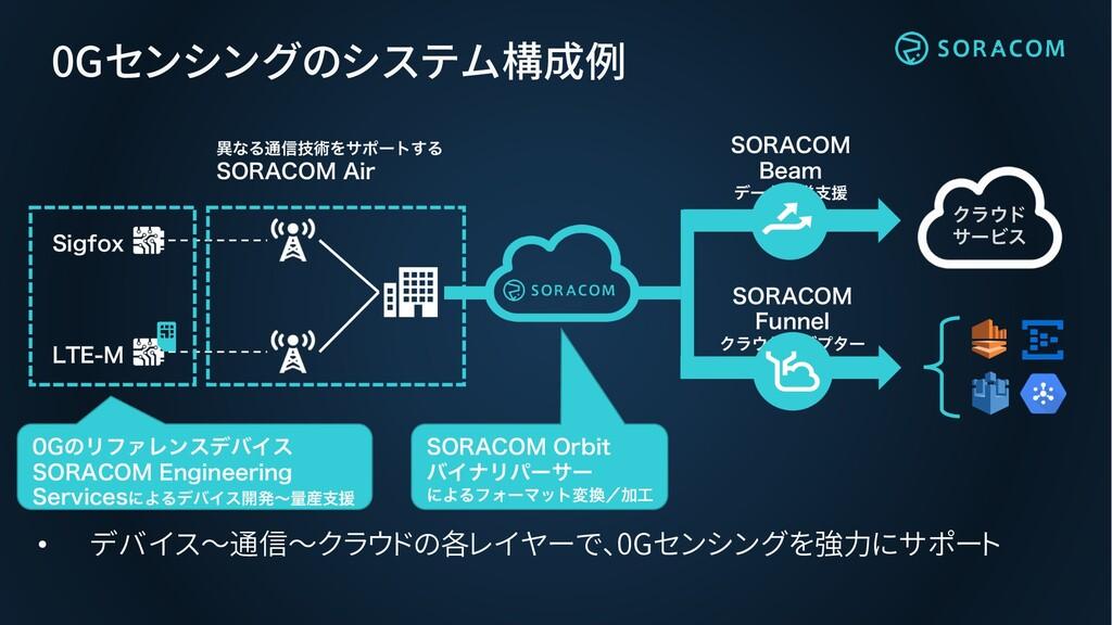 0Gセンシングのシステム構成例 • デバイス~通信~クラウドの各レイヤーで、0Gセンシングを強...