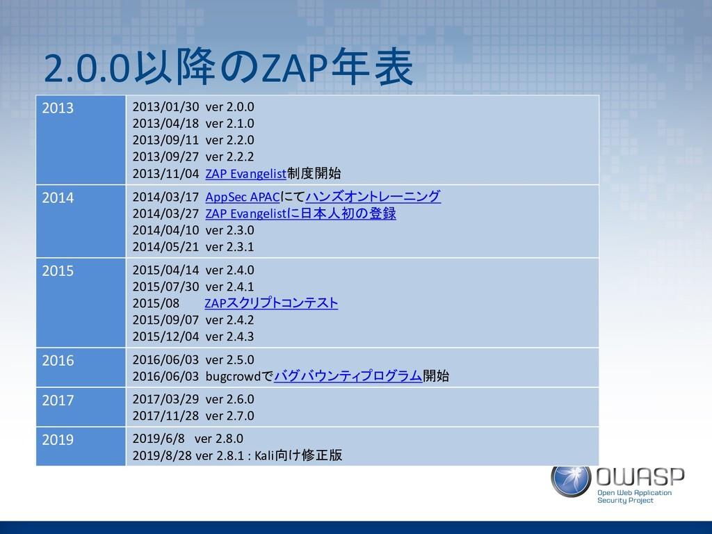 2.0.0ZAP 2013 2013/01/30 ver 2.0.0 2013/04...