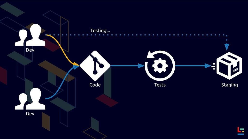 Dev Code Tests Dev Testing... Staging