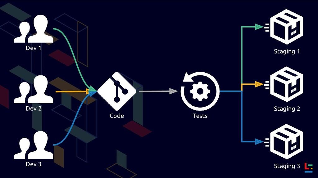 Dev 2 Code Tests Staging 2 Dev 1 Dev 3 Staging ...
