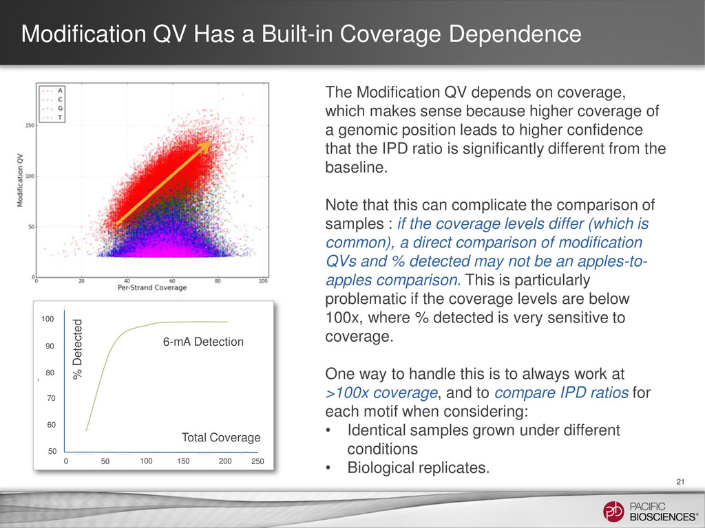 Modification QV Has a Built-in Coverage Depende...