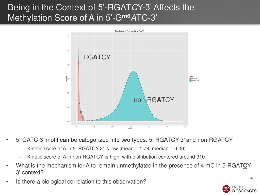 Being in the Context of 5'-RGATCY-3' Affects th...