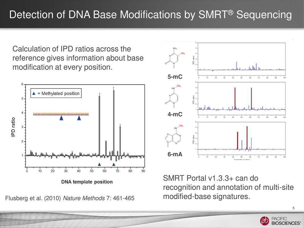Detection of DNA Base Modifications by SMRT® Se...
