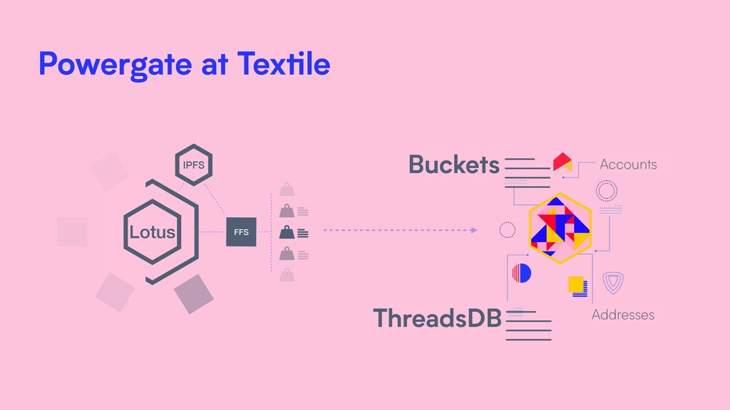 Lotus FFS IPFS Buckets ThreadsDB Addresses Acco...