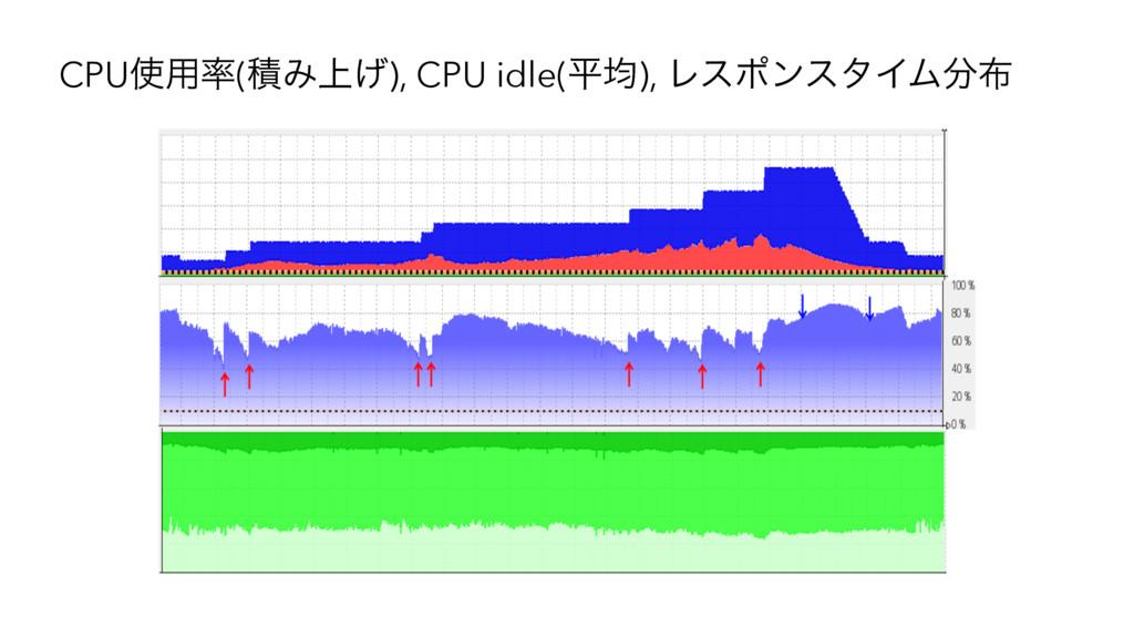 CPU༻(ੵΈ্͛), CPU idle(ฏۉ), ϨεϙϯελΠϜ